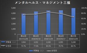 メンタルヘルス・マネジメントの合格者グラフ