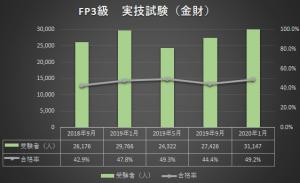 FP3級のグラフ
