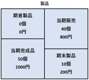 日商簿記2級の工業簿記の例
